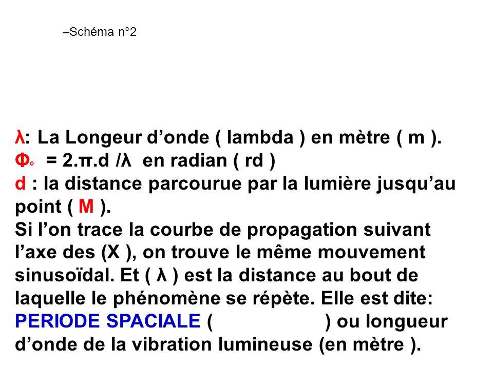 λ: La Longeur d'onde ( lambda ) en mètre ( m ).