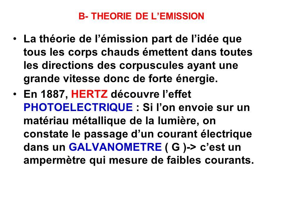 B- THEORIE DE L'EMISSION