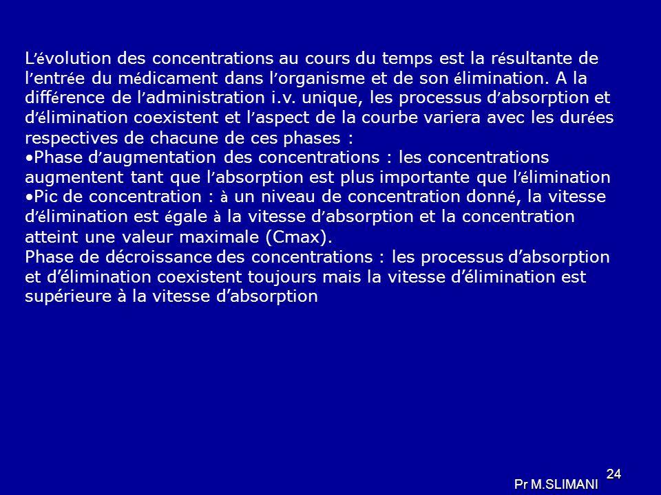 L'évolution des concentrations au cours du temps est la résultante de l'entrée du médicament dans l'organisme et de son élimination. A la différence de l'administration i.v. unique, les processus d'absorption et d'élimination coexistent et l'aspect de la courbe variera avec les durées respectives de chacune de ces phases :