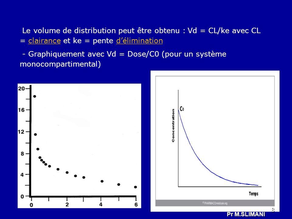 - Graphiquement avec Vd = Dose/C0 (pour un système monocompartimental)