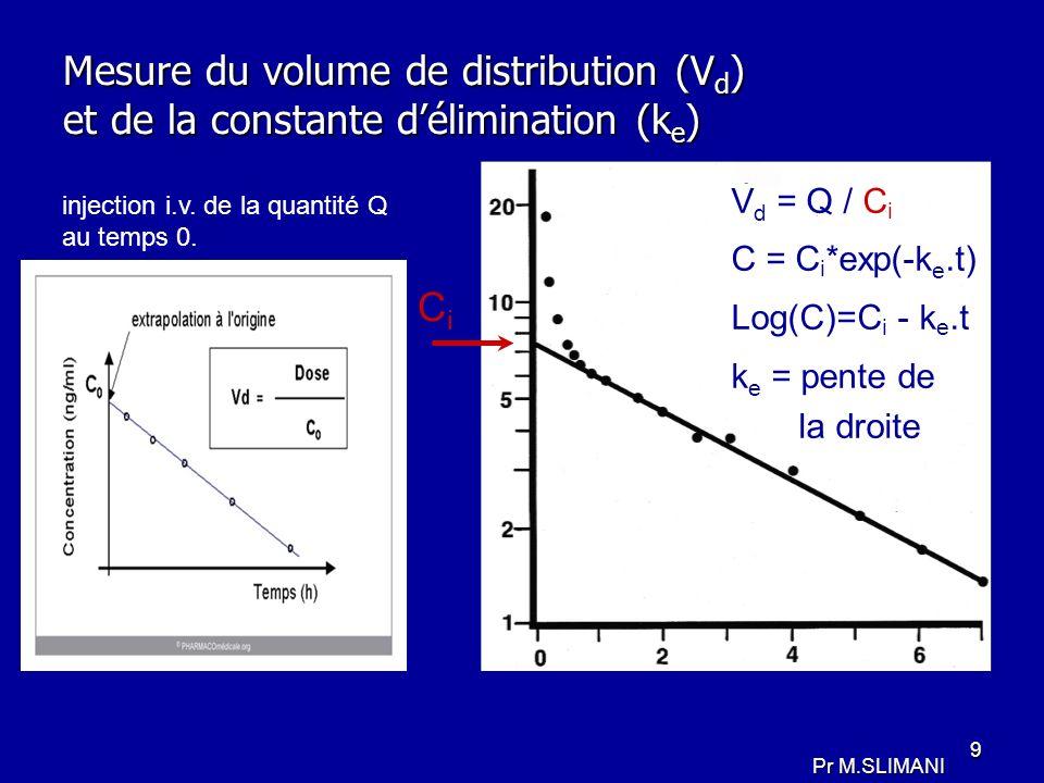 Mesure du volume de distribution (Vd) et de la constante d'élimination (ke)