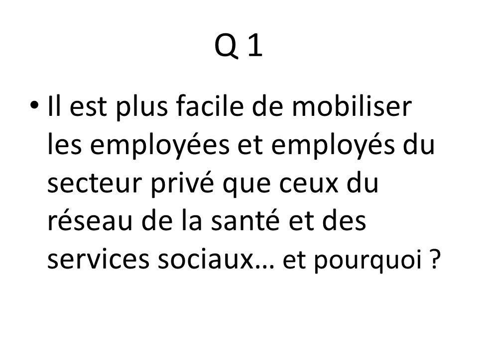 Q 1 Il est plus facile de mobiliser les employées et employés du secteur privé que ceux du réseau de la santé et des services sociaux… et pourquoi