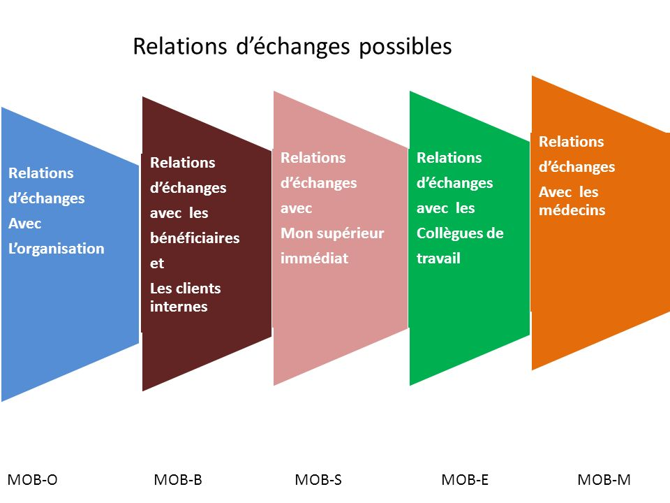 Relations d'échanges possibles