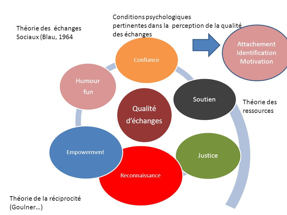 Conditions psychologiques pertinentes dans la perception de la qualité