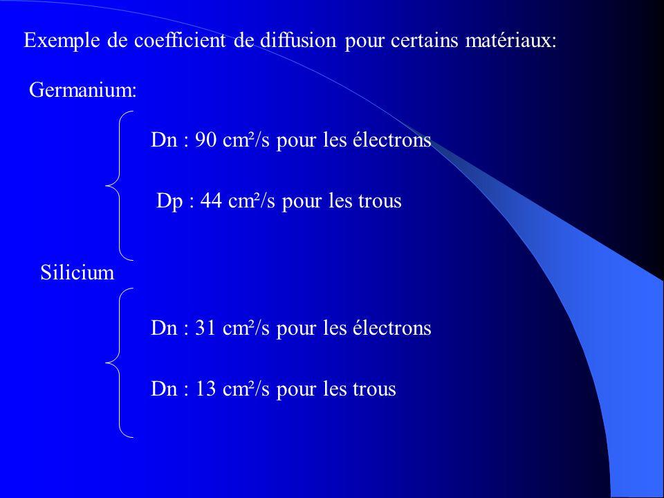 Exemple de coefficient de diffusion pour certains matériaux: