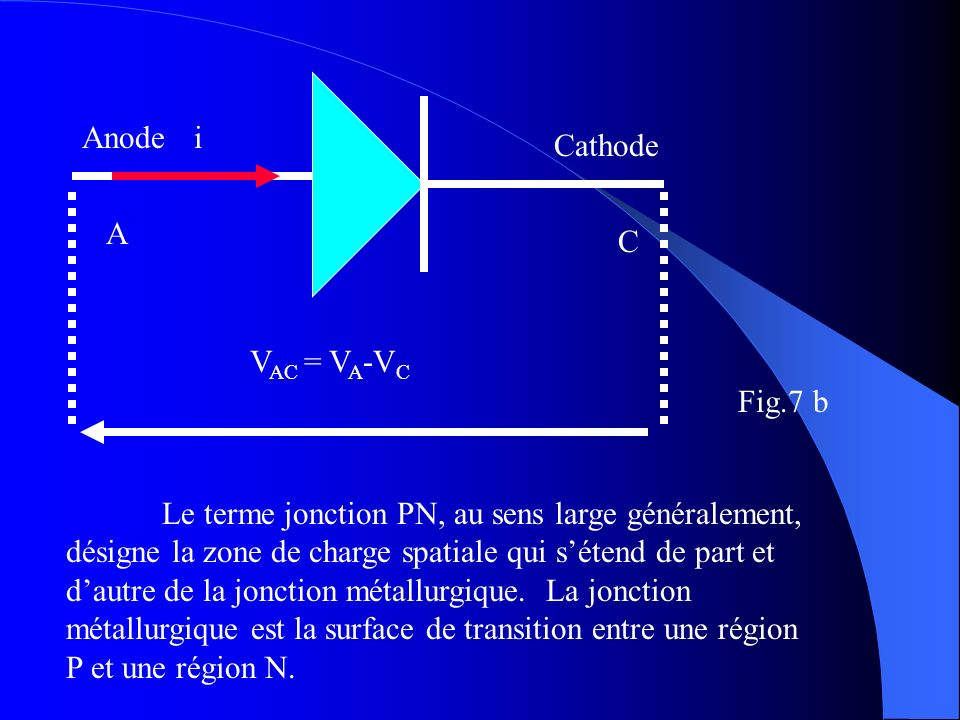 Anode Cathode. A. C. i. VAC = VA-VC. Fig.7 b.