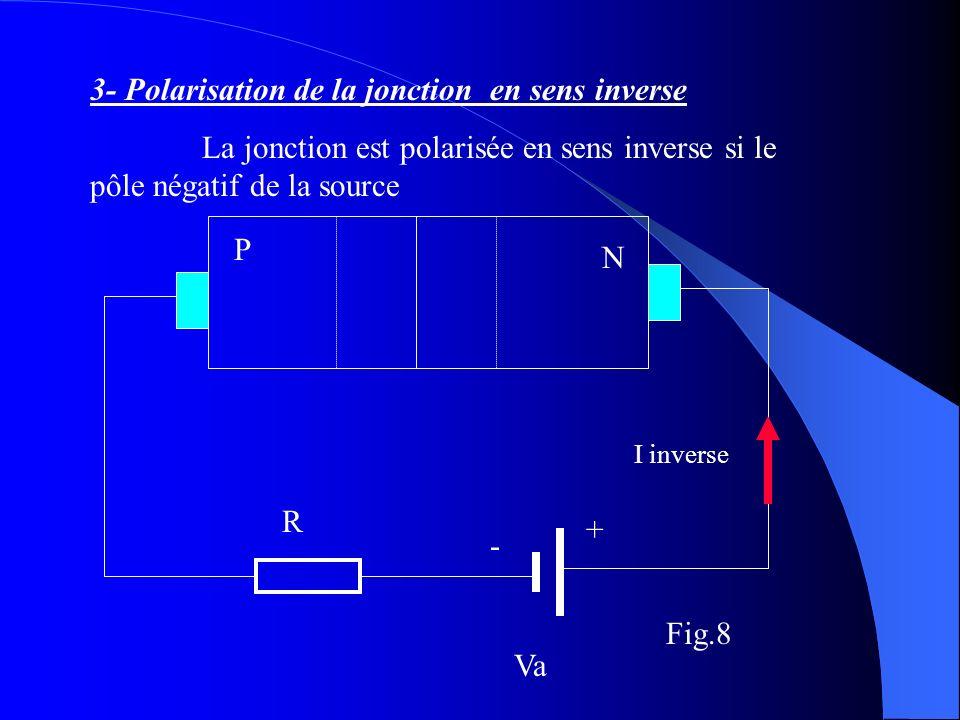 3- Polarisation de la jonction en sens inverse
