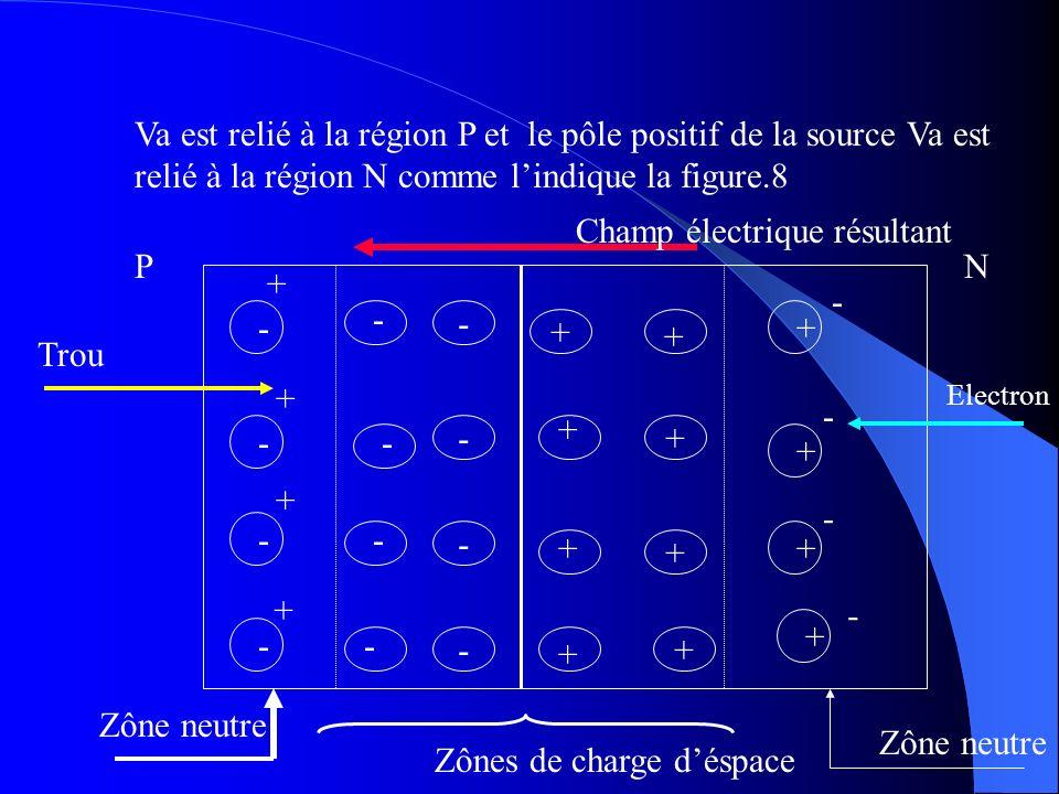 Champ électrique résultant P N + - - - - + + + Trou + - + - - - + + +