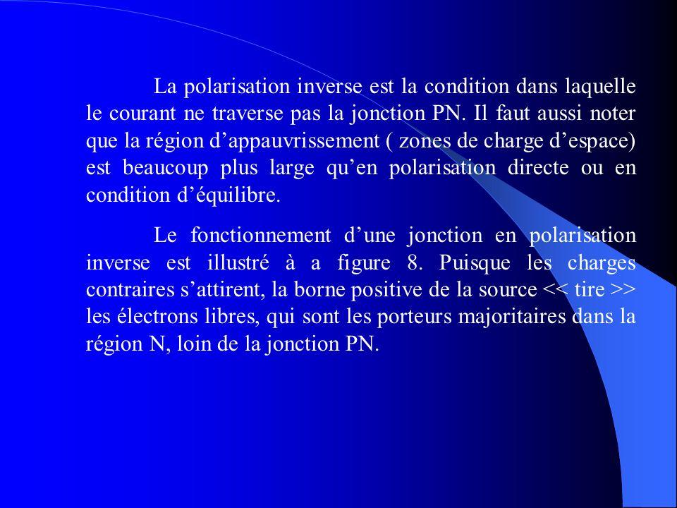 La polarisation inverse est la condition dans laquelle le courant ne traverse pas la jonction PN. Il faut aussi noter que la région d'appauvrissement ( zones de charge d'espace) est beaucoup plus large qu'en polarisation directe ou en condition d'équilibre.