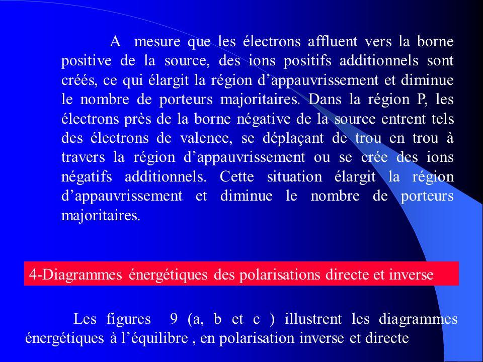 A mesure que les électrons affluent vers la borne positive de la source, des ions positifs additionnels sont créés, ce qui élargit la région d'appauvrissement et diminue le nombre de porteurs majoritaires. Dans la région P, les électrons près de la borne négative de la source entrent tels des électrons de valence, se déplaçant de trou en trou à travers la région d'appauvrissement ou se crée des ions négatifs additionnels. Cette situation élargit la région d'appauvrissement et diminue le nombre de porteurs majoritaires.