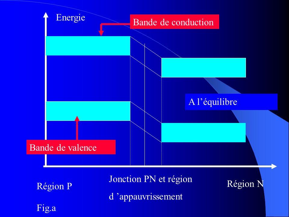 Energie Bande de conduction. A l'équilibre. Bande de valence. Jonction PN et région. d 'appauvrissement.