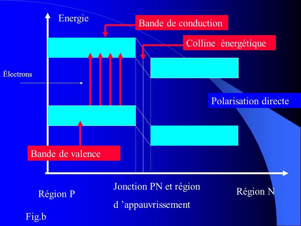 Energie Bande de conduction Colline énergétique Polarisation directe