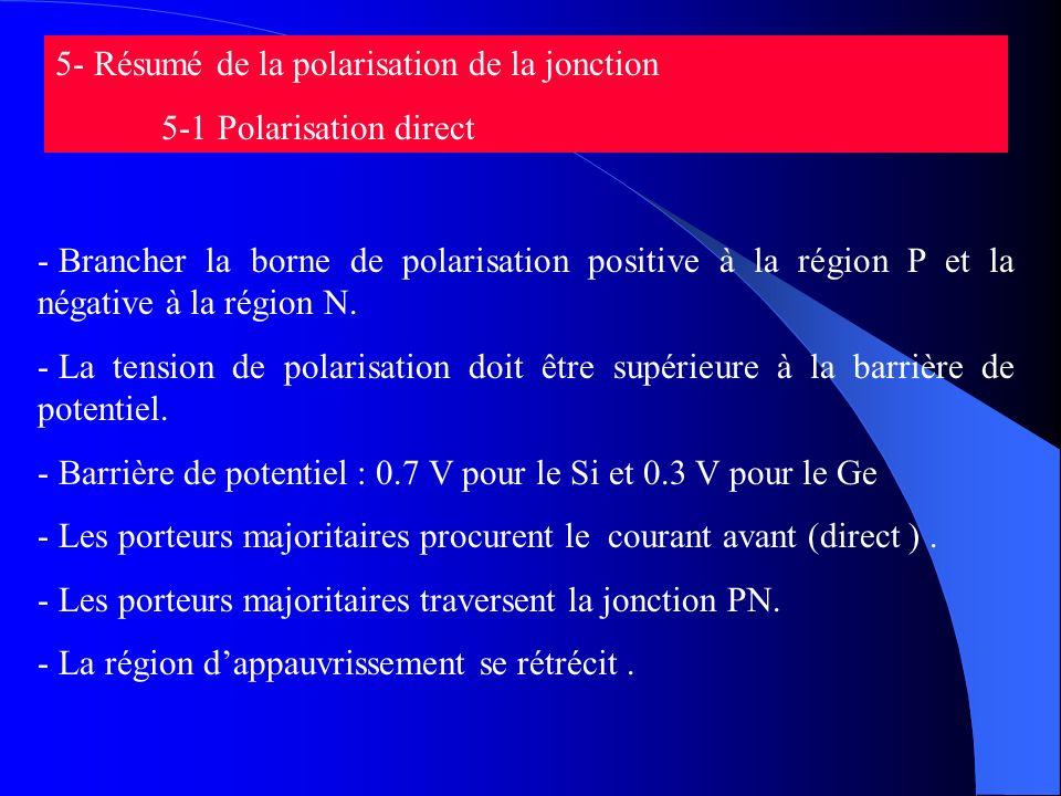 5- Résumé de la polarisation de la jonction