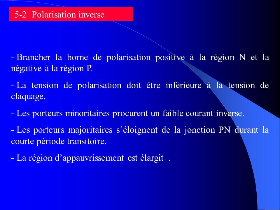 5-2 Polarisation inverse