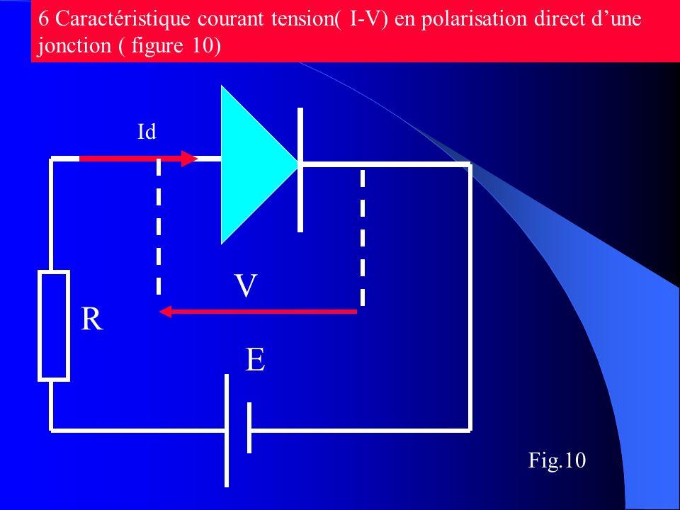 6 Caractéristique courant tension( I-V) en polarisation direct d'une jonction ( figure 10)