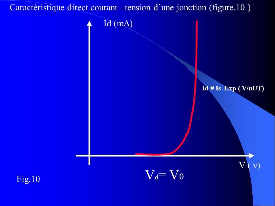 Caractéristique direct courant –tension d'une jonction (figure.10 )