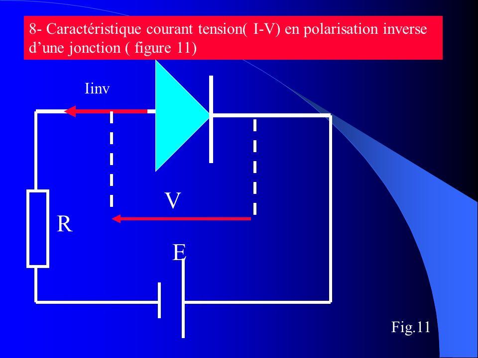 8- Caractéristique courant tension( I-V) en polarisation inverse d'une jonction ( figure 11)