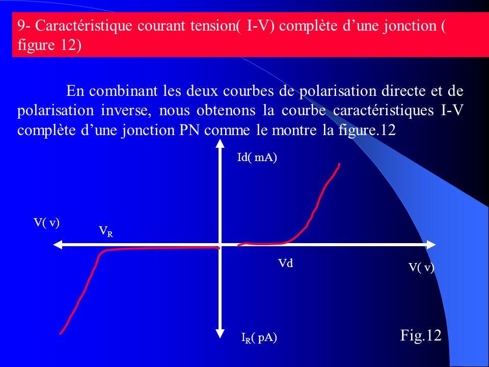 9- Caractéristique courant tension( I-V) complète d'une jonction ( figure 12)