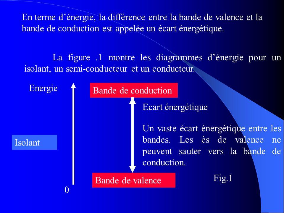 En terme d'énergie, la différence entre la bande de valence et la bande de conduction est appelée un écart énergétique.