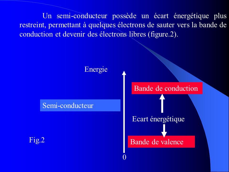 Un semi-conducteur possède un écart énergétique plus restreint, permettant à quelques électrons de sauter vers la bande de conduction et devenir des électrons libres (figure.2).