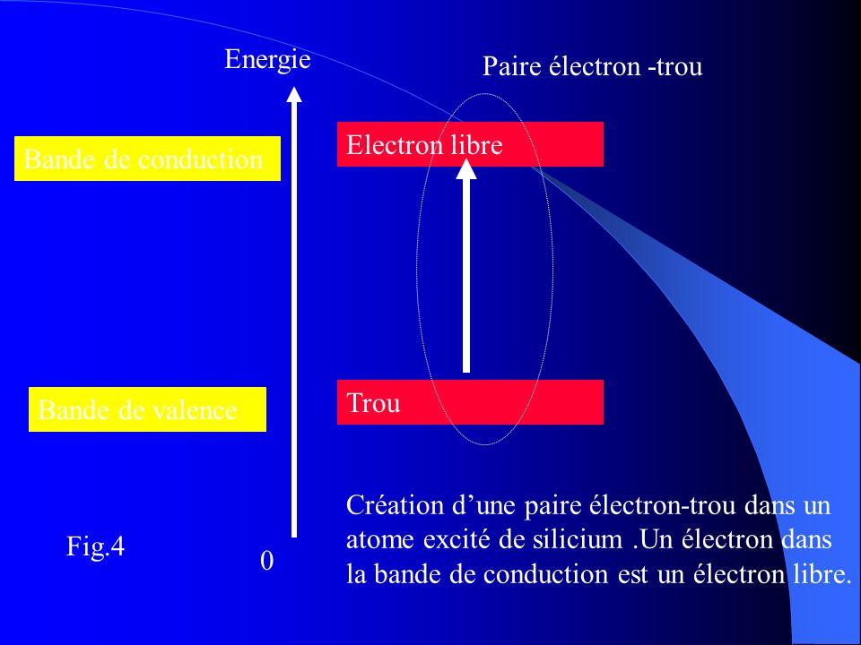Energie Paire électron -trou. Electron libre. Bande de conduction. Trou. Bande de valence.