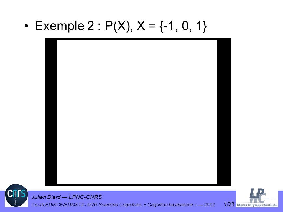 Exemple 2 : P(X), X = {-1, 0, 1}