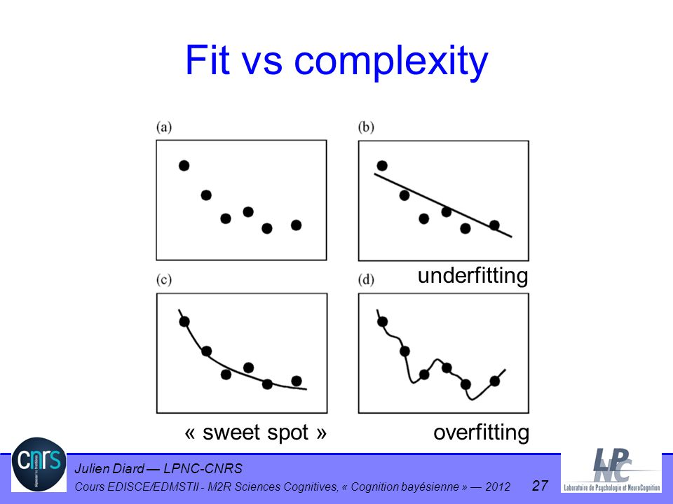 Fit vs complexity underfitting « sweet spot » overfitting