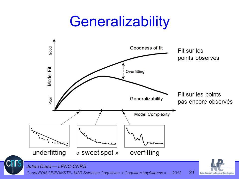 Generalizability underfitting « sweet spot » overfitting Fit sur les