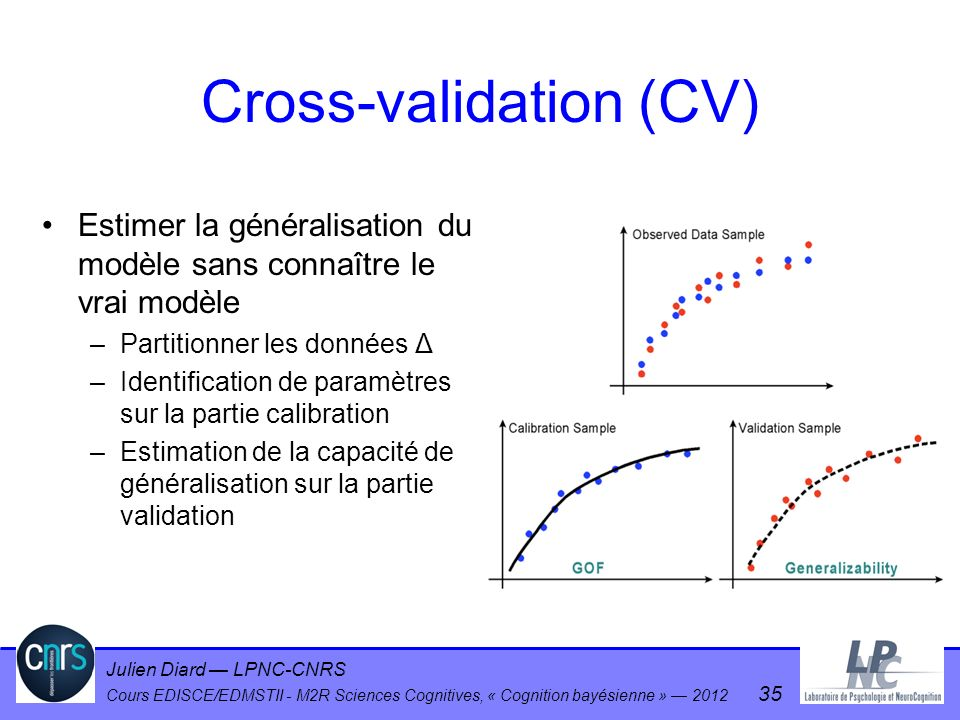 Cross-validation (CV)