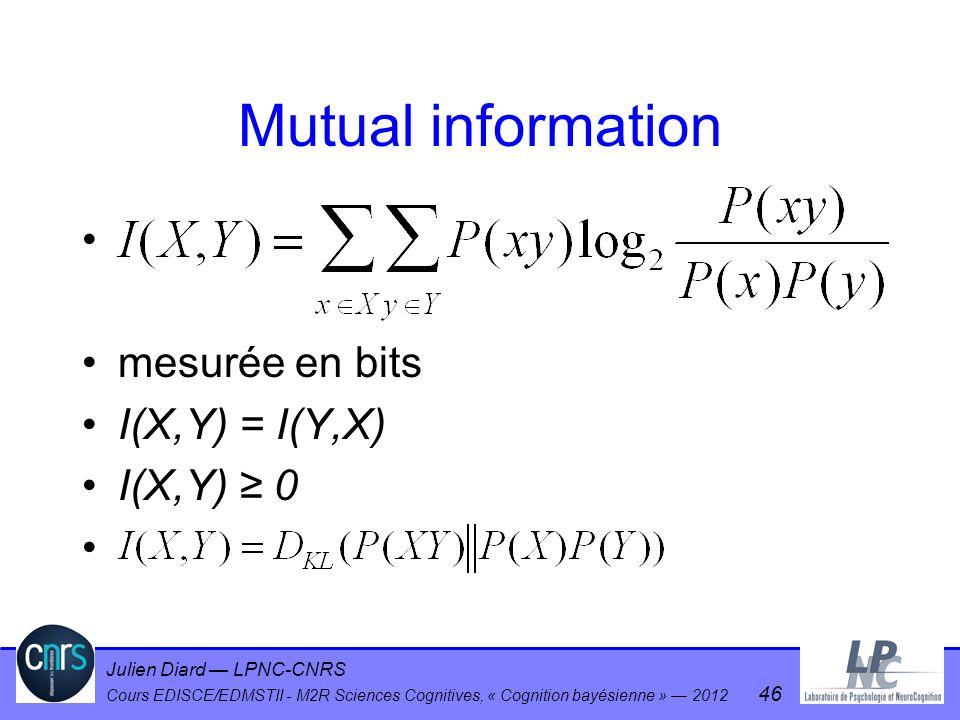 Mutual information mesurée en bits I(X,Y) = I(Y,X) I(X,Y) ≥ 0