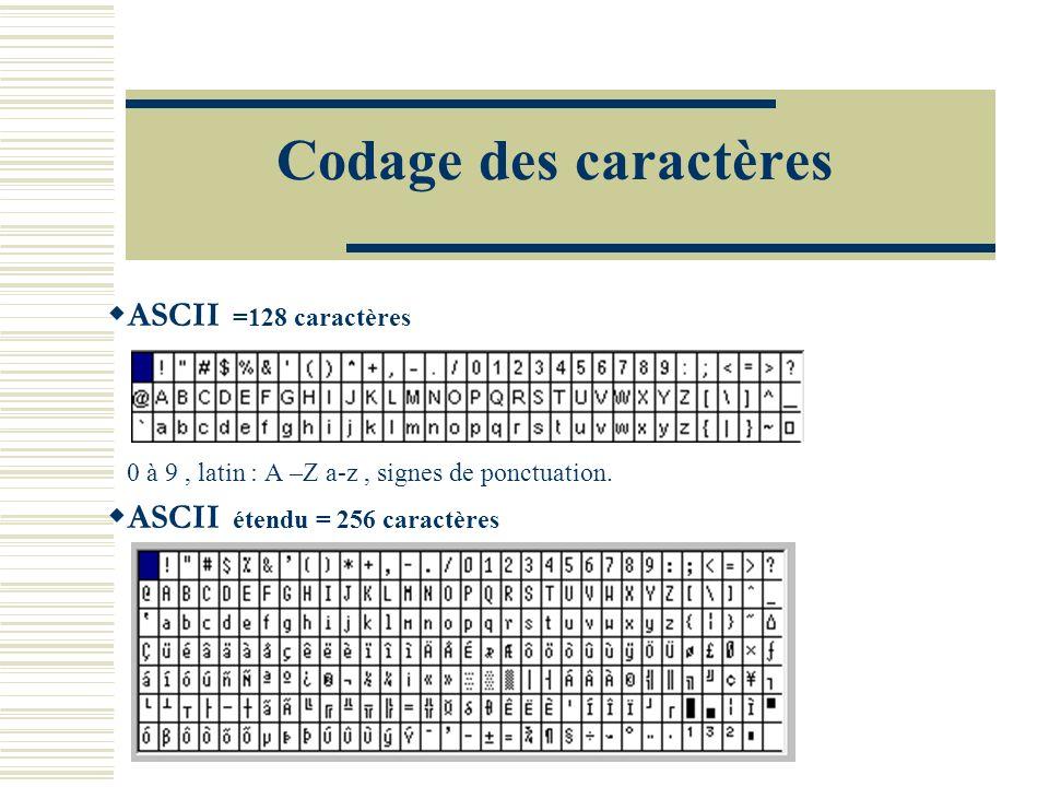 Codage des caractères ASCII =128 caractères