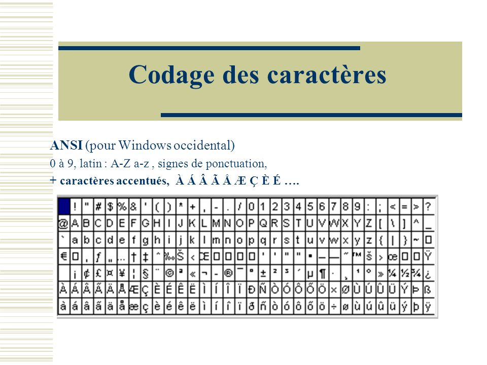 Codage des caractères ANSI (pour Windows occidental)