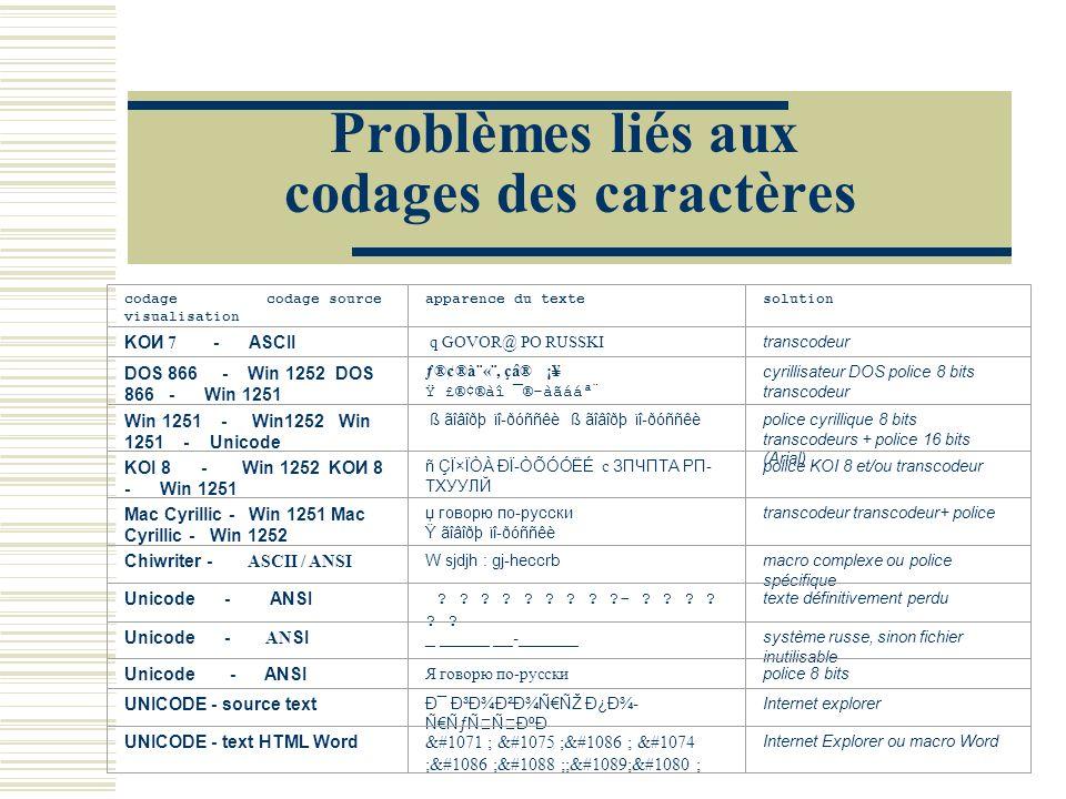Problèmes liés aux codages des caractères