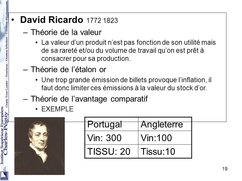 David Ricardo 1772 1823 Portugal Angleterre Vin: 300 Vin:100 TISSU: 20