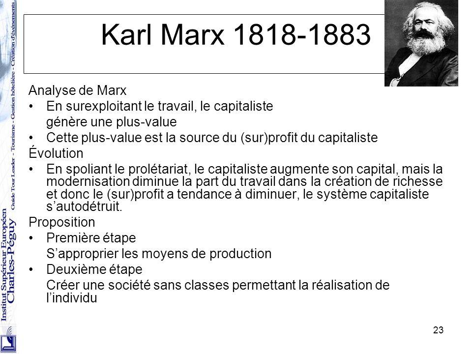Karl Marx 1818-1883 Analyse de Marx