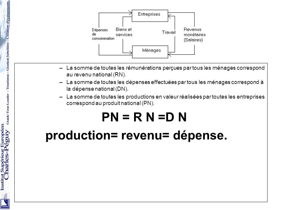 production= revenu= dépense.