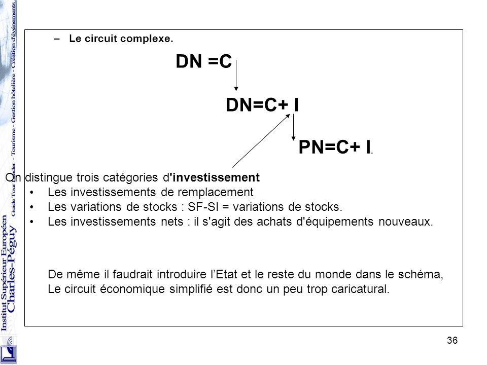 DN=C+ I PN=C+ I. On distingue trois catégories d investissement