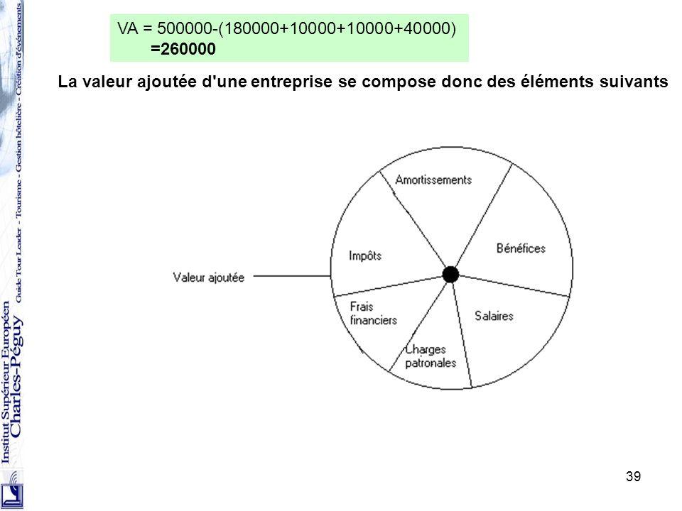 VA = 500000-(180000+10000+10000+40000) =260000.