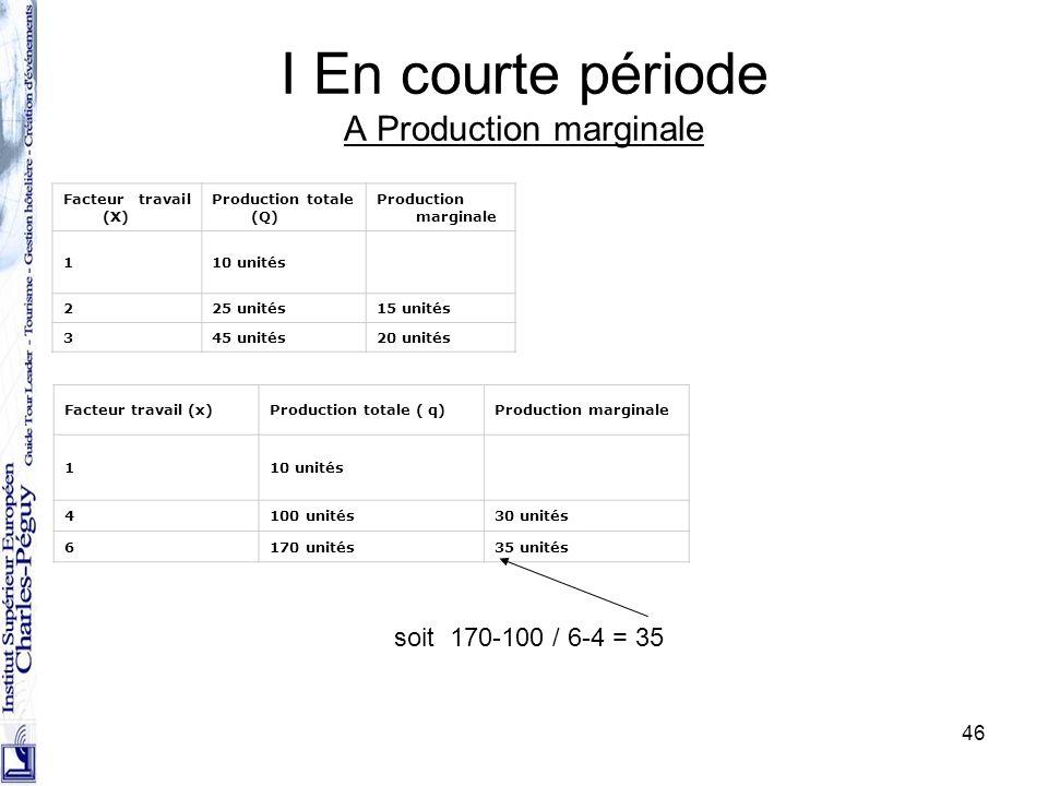 I En courte période A Production marginale