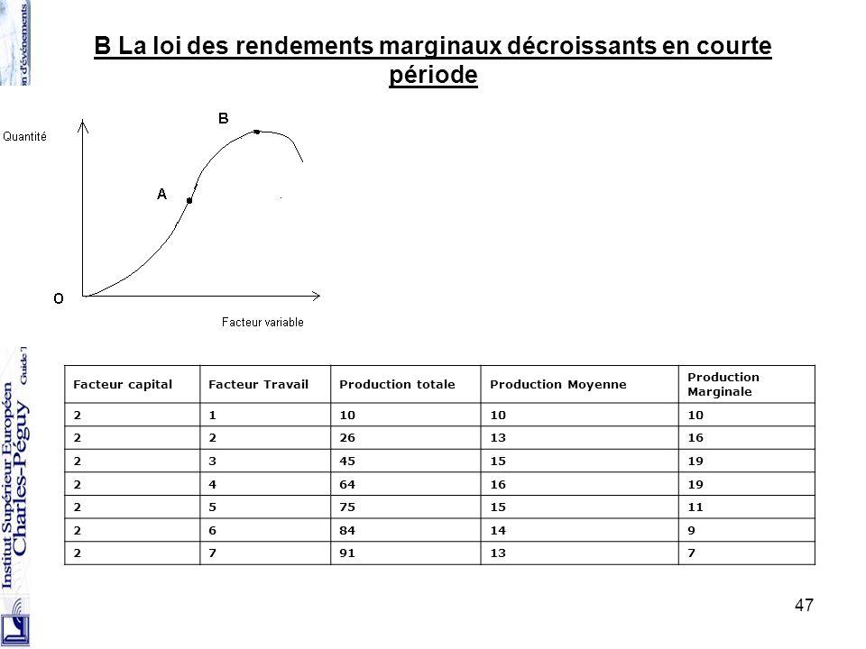 B La loi des rendements marginaux décroissants en courte période