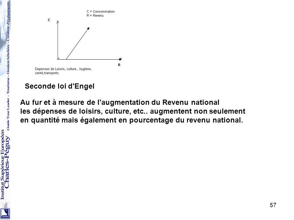 Seconde loi d Engel Au fur et à mesure de l augmentation du Revenu national. les dépenses de loisirs, culture, etc.. augmentent non seulement.
