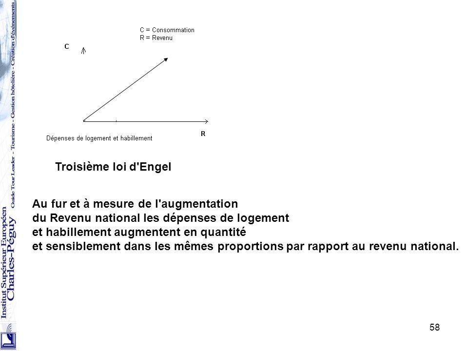 Troisième loi d Engel Au fur et à mesure de l augmentation. du Revenu national les dépenses de logement.