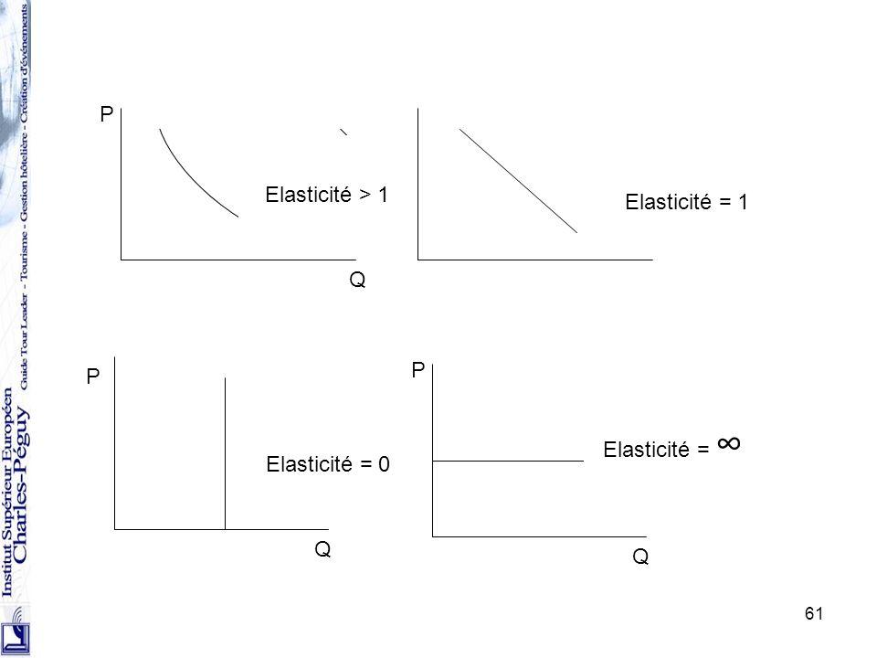 P Elasticité > 1 Elasticité = 1 Q P P Elasticité = ∞ Elasticité = 0 Q Q