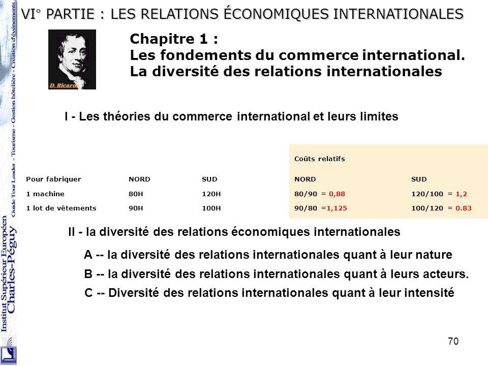 VI° PARTIE : LES RELATIONS ÉCONOMIQUES INTERNATIONALES