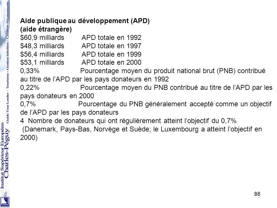 Aide publique au développement (APD) (aide étrangère)