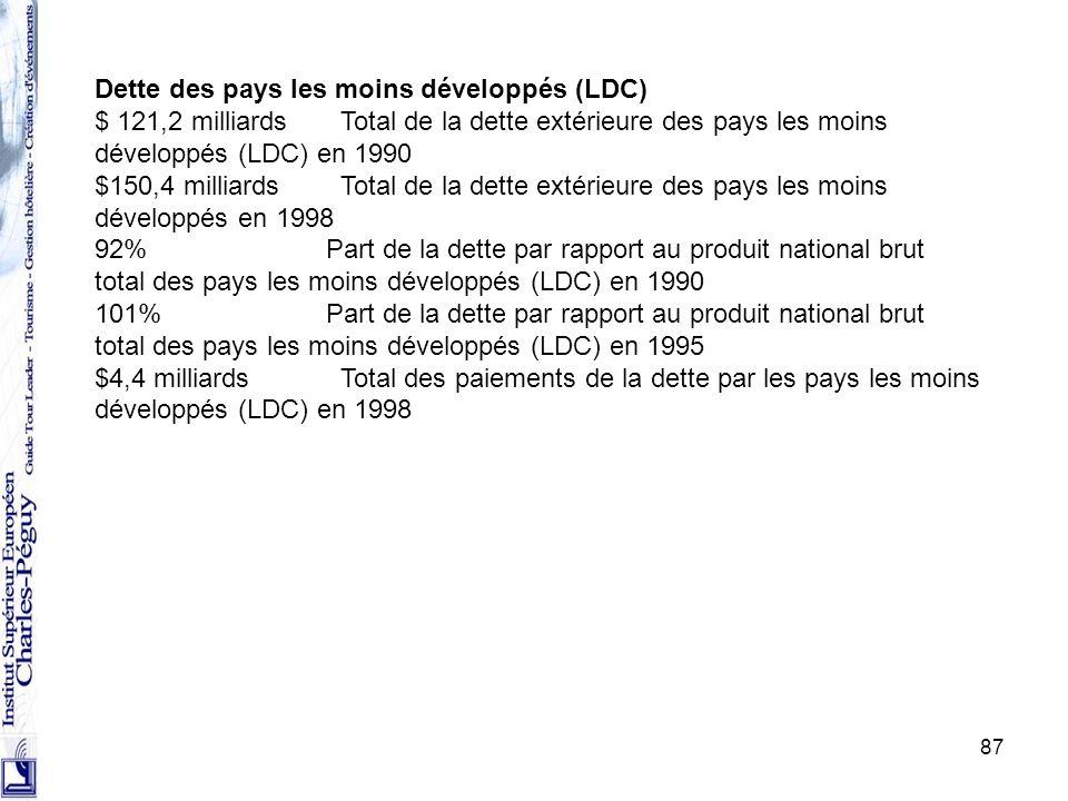 Dette des pays les moins développés (LDC)