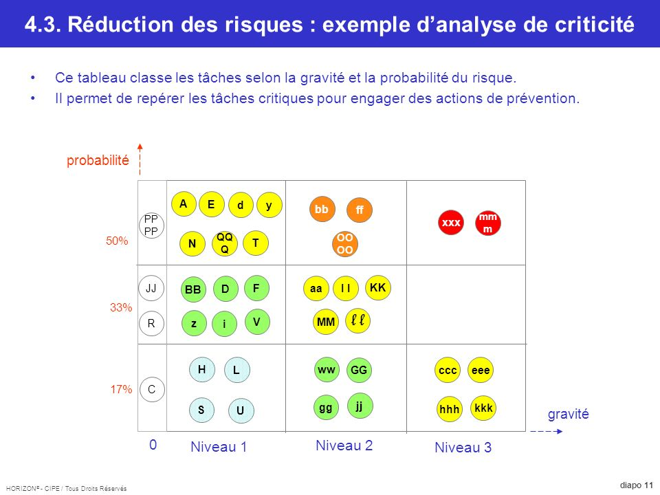 4.3. Réduction des risques : exemple d'analyse de criticité