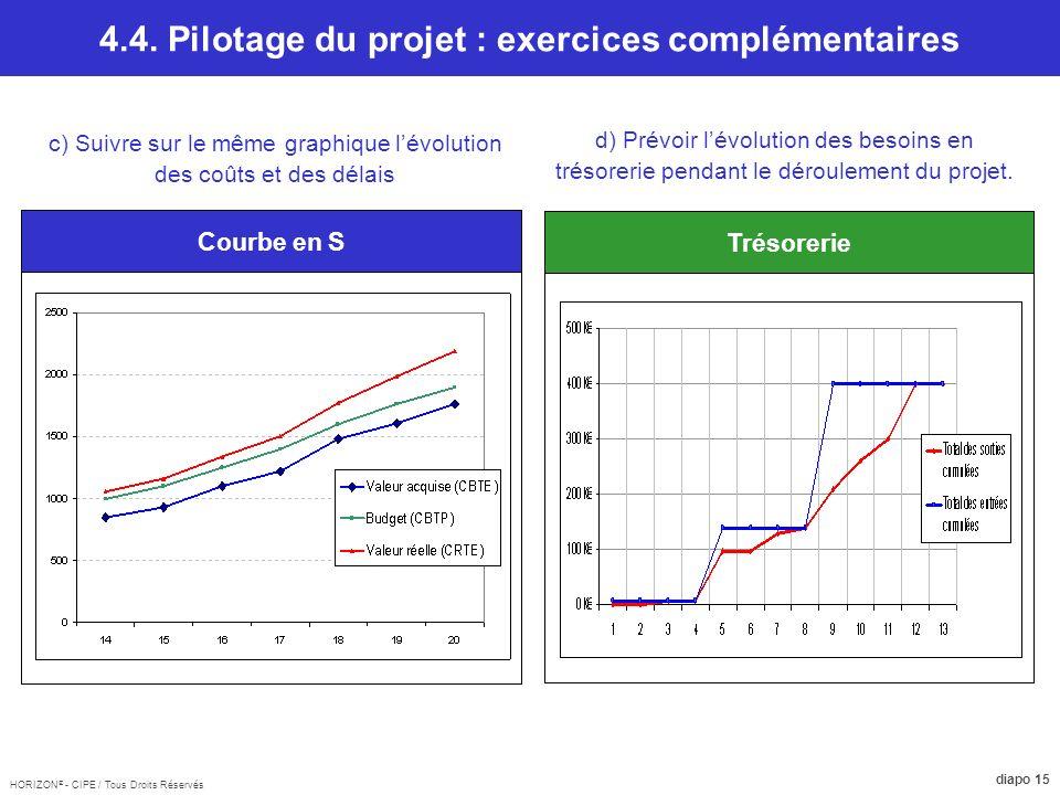 4.4. Pilotage du projet : exercices complémentaires