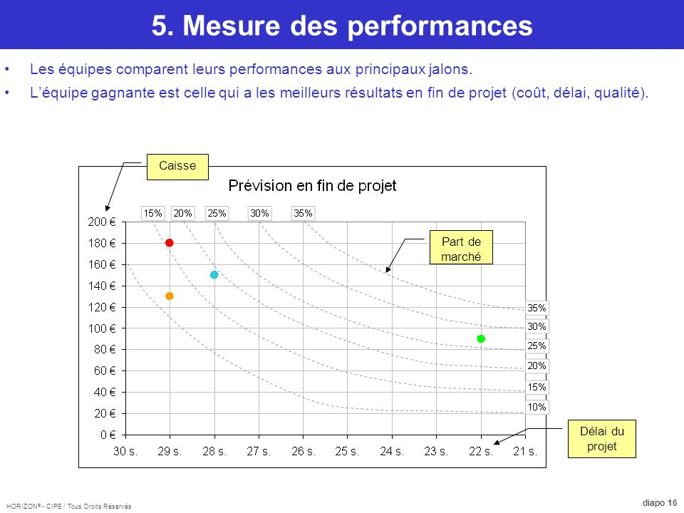 5. Mesure des performances