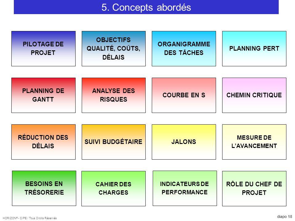 5. Concepts abordés PILOTAGE DE PROJET